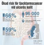 Lancet_illustration_svenska