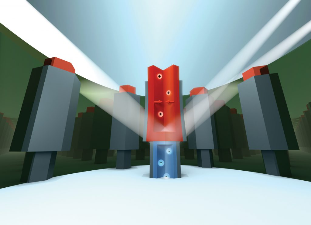 Illustration av processen med nanofokuserade röntgenstrålar spridda från en enda nanotrådstransistor. Positivt laddade partiklar (+) och negativt laddade partiklar (-) representerar laddningsbärare i en p–n-övergång (där p–n-övergången är ett gränssnitt mellan halvledarmaterial av p-typ och n-typ). Utgående strålar, illustrerade som vita strålar, representerar spridning från olika segment av enheten (InAs och GaSb). Böjningen med pilarna representerar den belastning som avslöjats i experimentet. Illustration av Dmitry Dzhigaev, Lunds universitet.